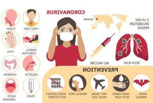 Informasi Tentang Wabah Corona Virus Yang Sedang Menyerang Dunia